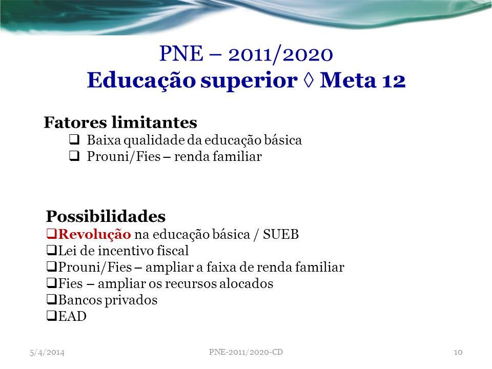 Educação superior ◊ Meta 12