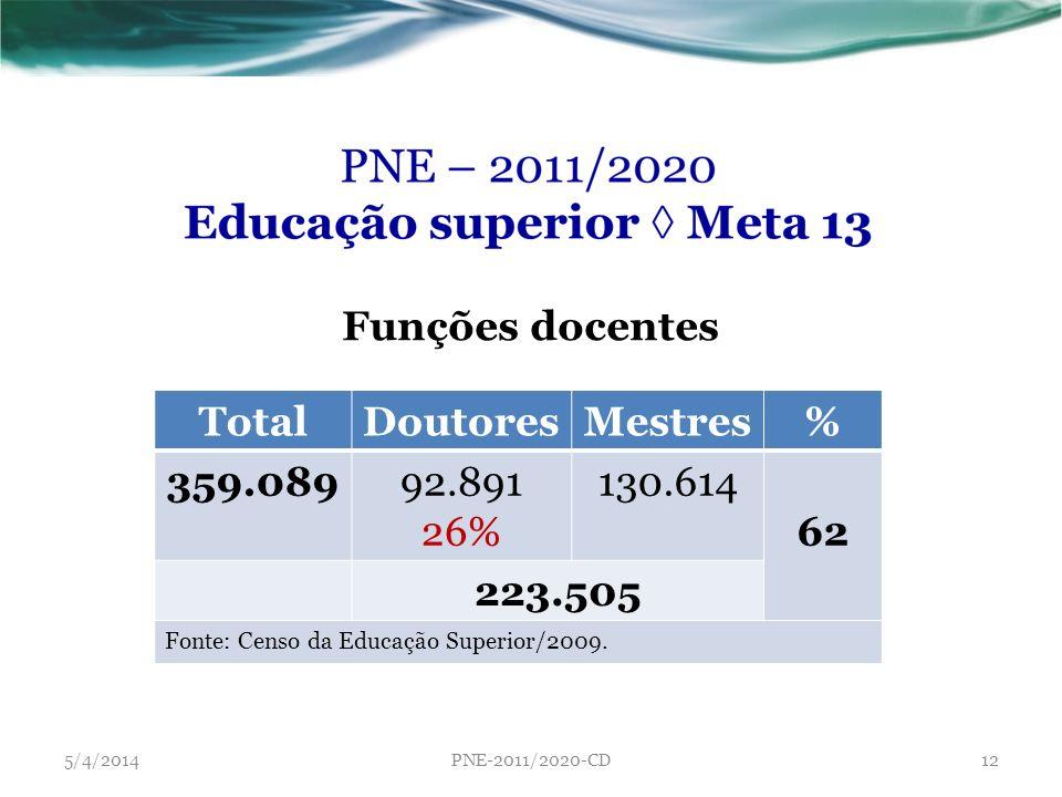 Funções docentes Total Doutores Mestres % 359.089 62 223.505