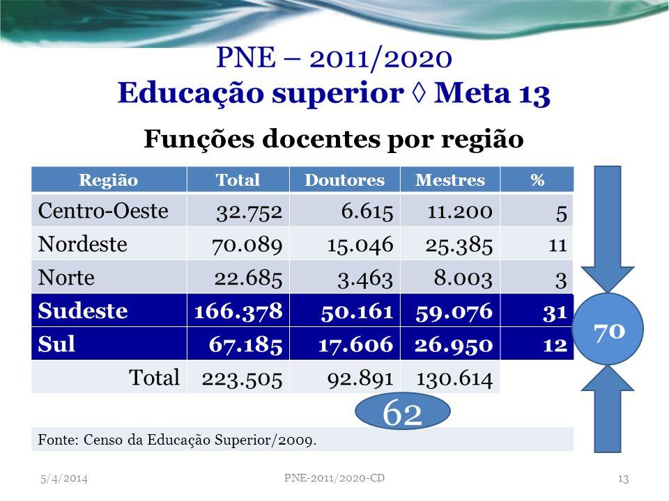 Funções docentes por região