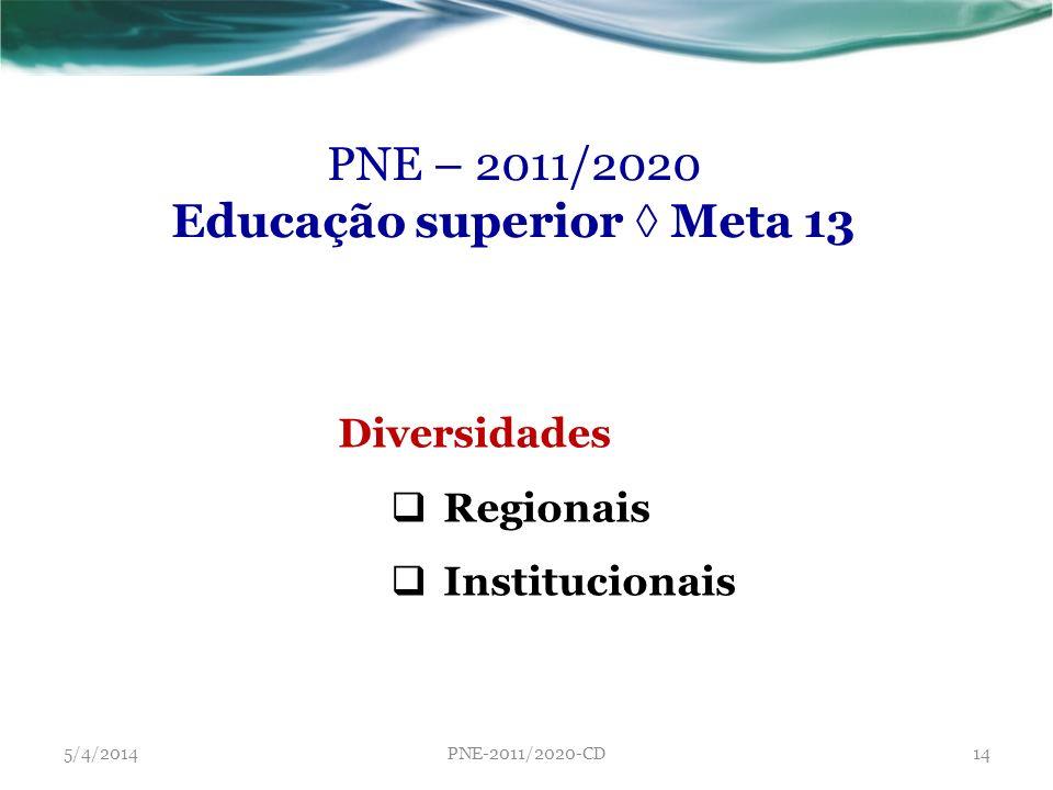 Educação superior ◊ Meta 13