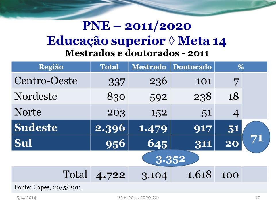 Educação superior ◊ Meta 14 Mestrados e doutorados - 2011