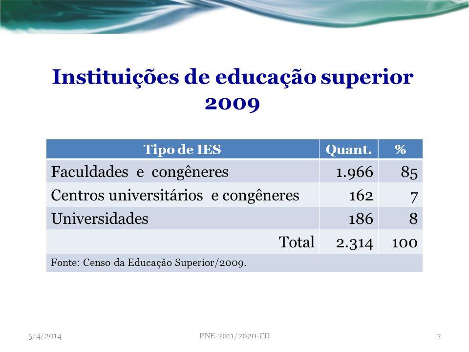 Instituições de educação superior