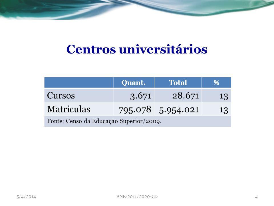 Centros universitários