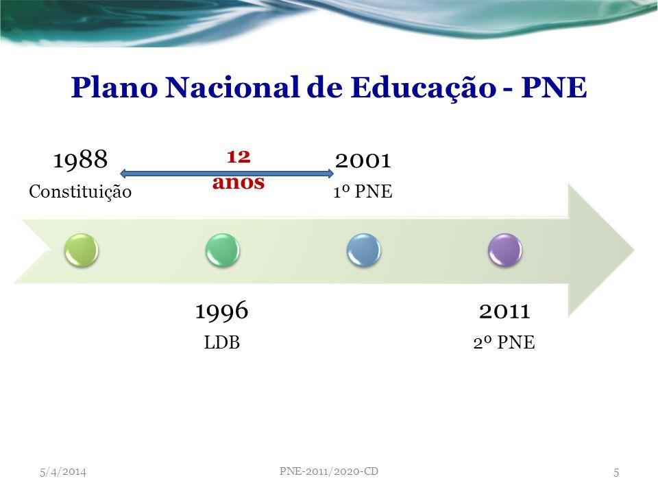 Plano Nacional de Educação - PNE