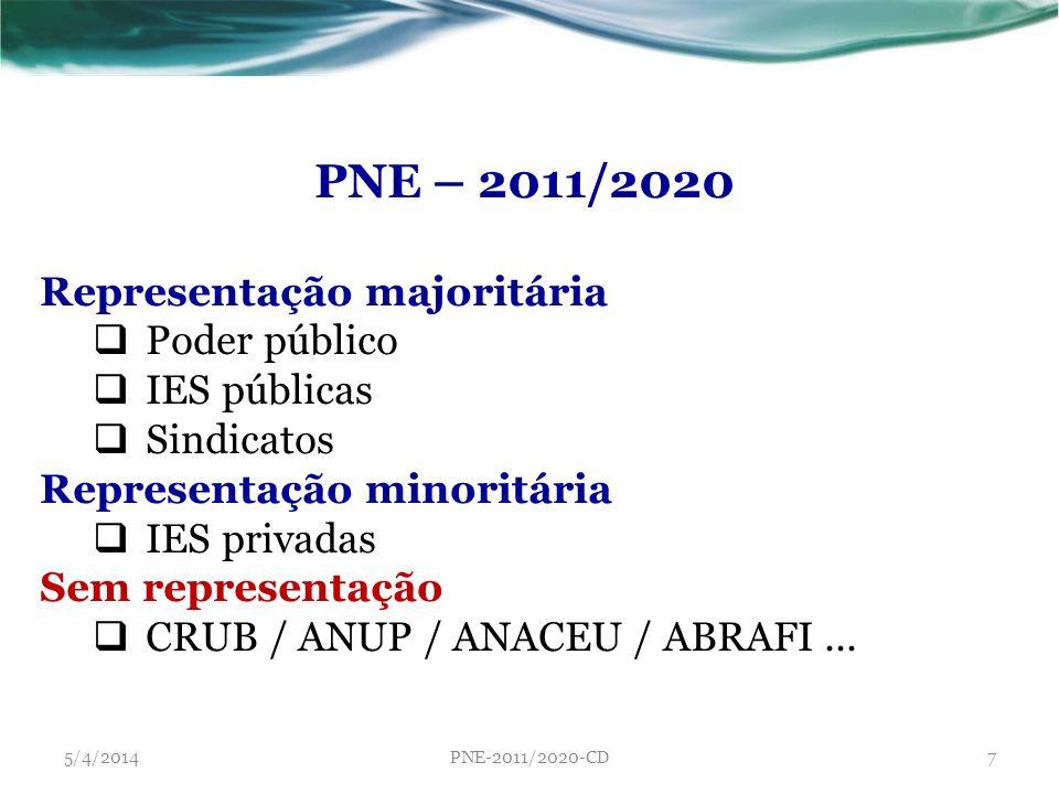 PNE – 2011/2020 Representação majoritária Poder público IES públicas