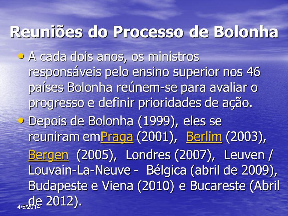 Reuniões do Processo de Bolonha