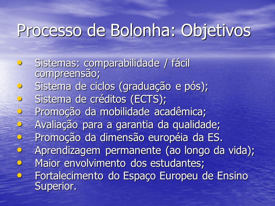 Processo de Bolonha: Objetivos