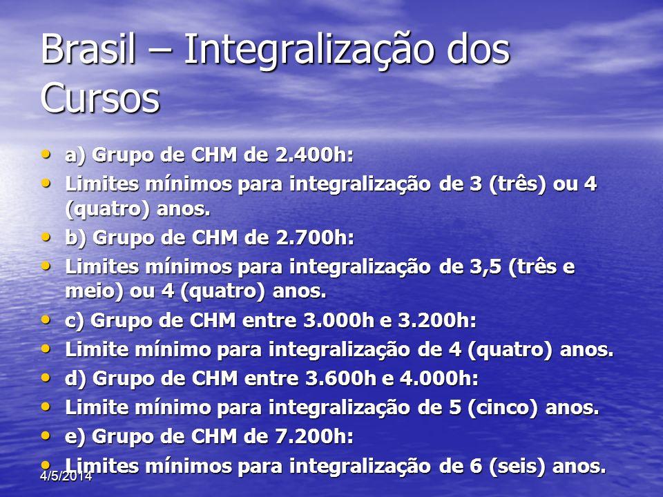 Brasil – Integralização dos Cursos