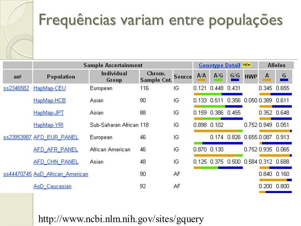 Frequências variam entre populações