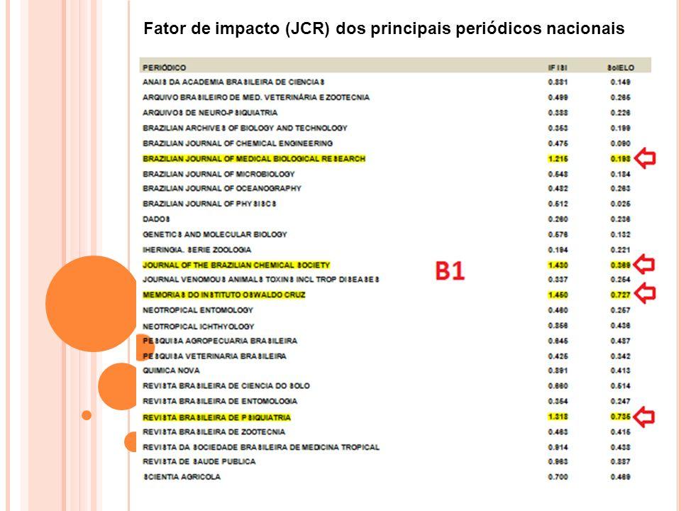 Fator de impacto (JCR) dos principais periódicos nacionais