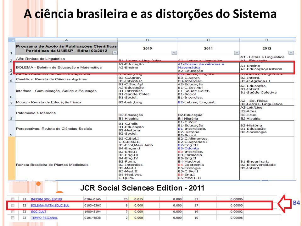 A ciência brasileira e as distorções do Sistema