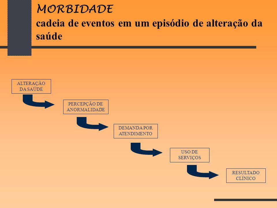 MORBIDADE cadeia de eventos em um episódio de alteração da saúde