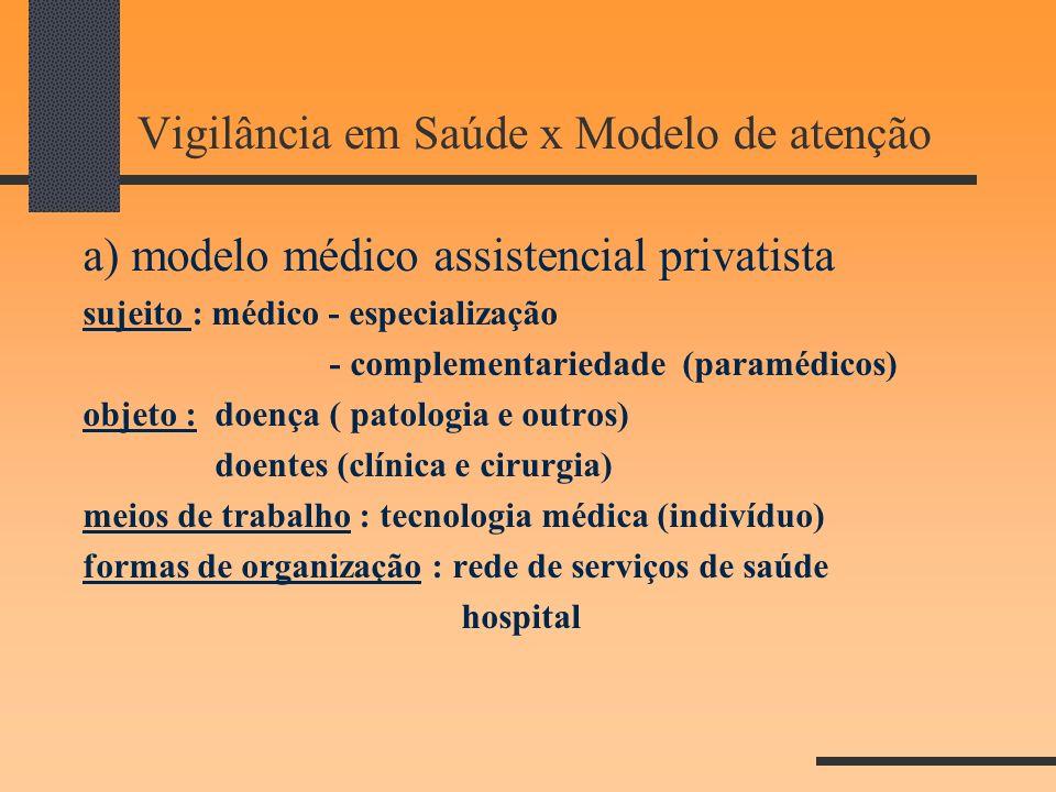 Vigilância em Saúde x Modelo de atenção