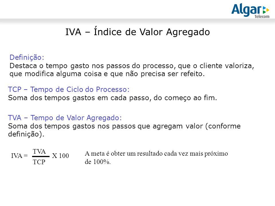 IVA – Índice de Valor Agregado