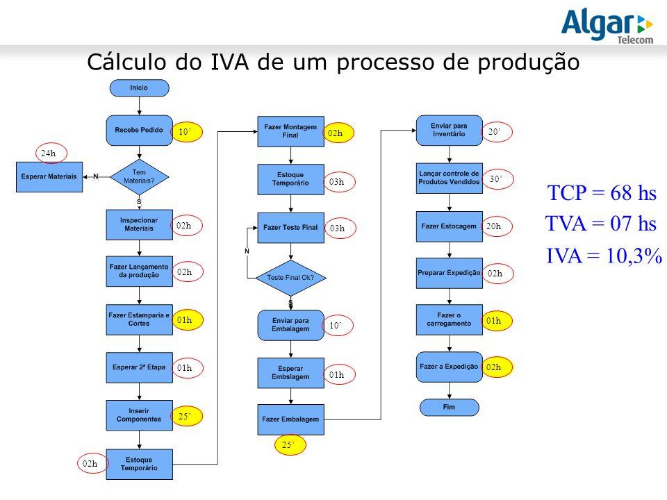 Cálculo do IVA de um processo de produção