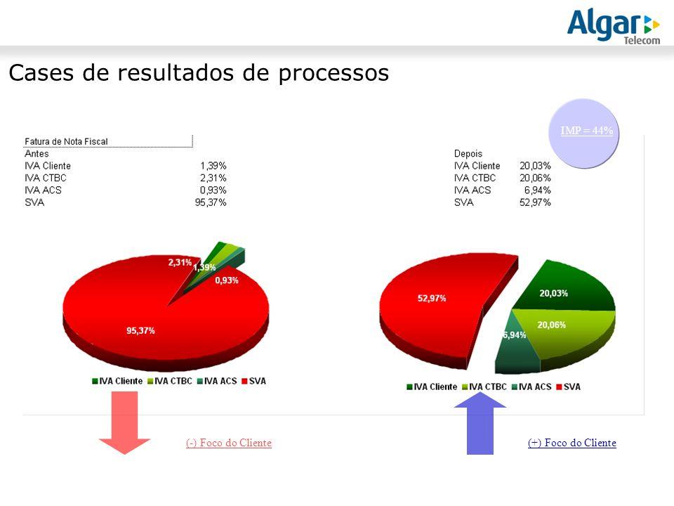 Cases de resultados de processos