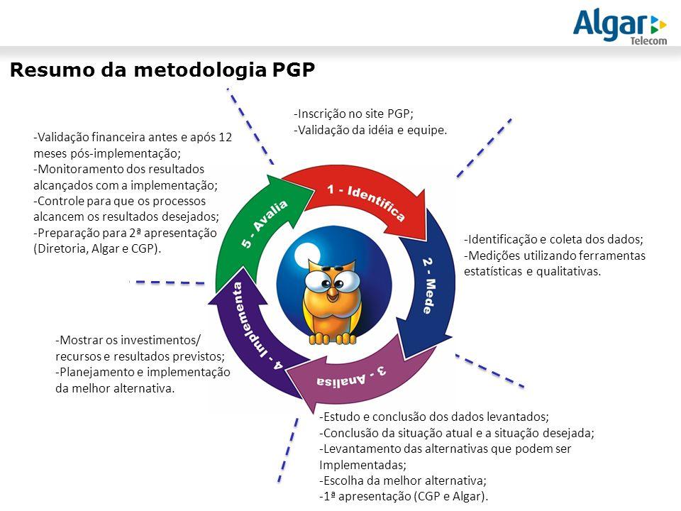 Resumo da metodologia PGP