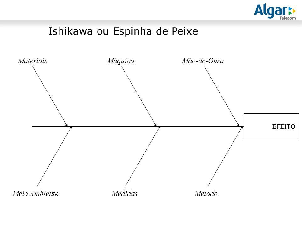 Ishikawa ou Espinha de Peixe