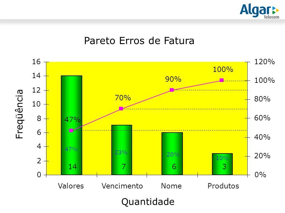 Pareto Erros de Fatura Freqüência Quantidade 16 120% 100% 14 90% 100%