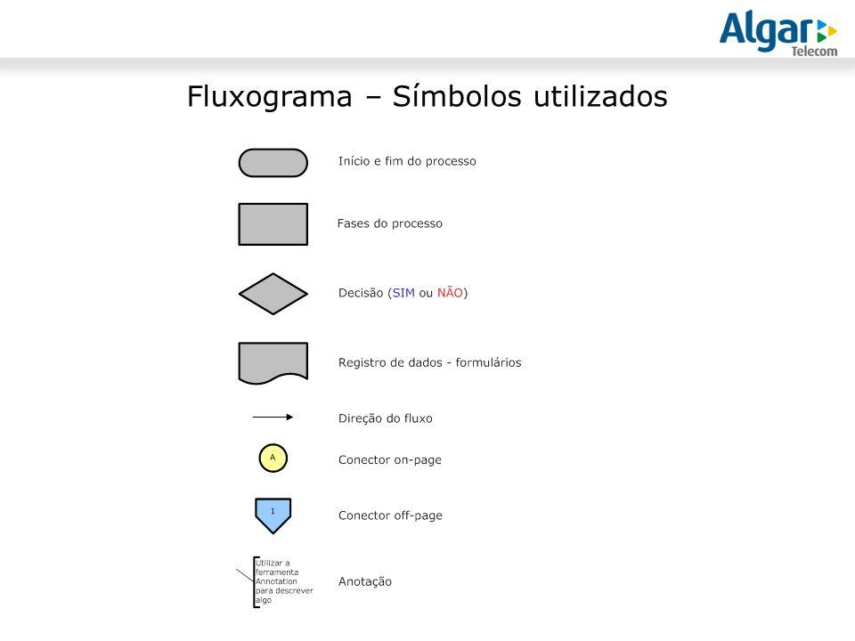 Fluxograma – Símbolos utilizados