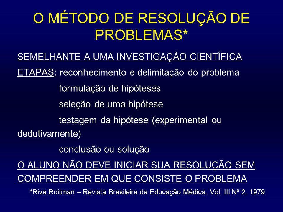 O MÉTODO DE RESOLUÇÃO DE PROBLEMAS*