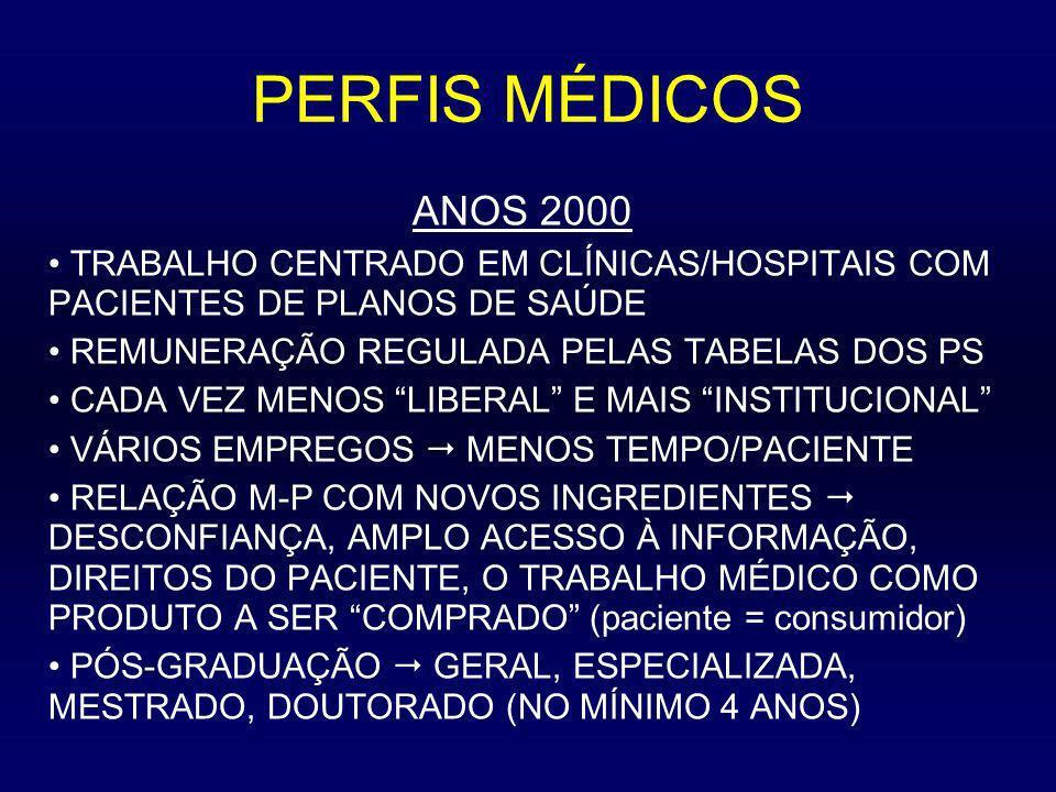 PERFIS MÉDICOS ANOS 2000. TRABALHO CENTRADO EM CLÍNICAS/HOSPITAIS COM PACIENTES DE PLANOS DE SAÚDE.