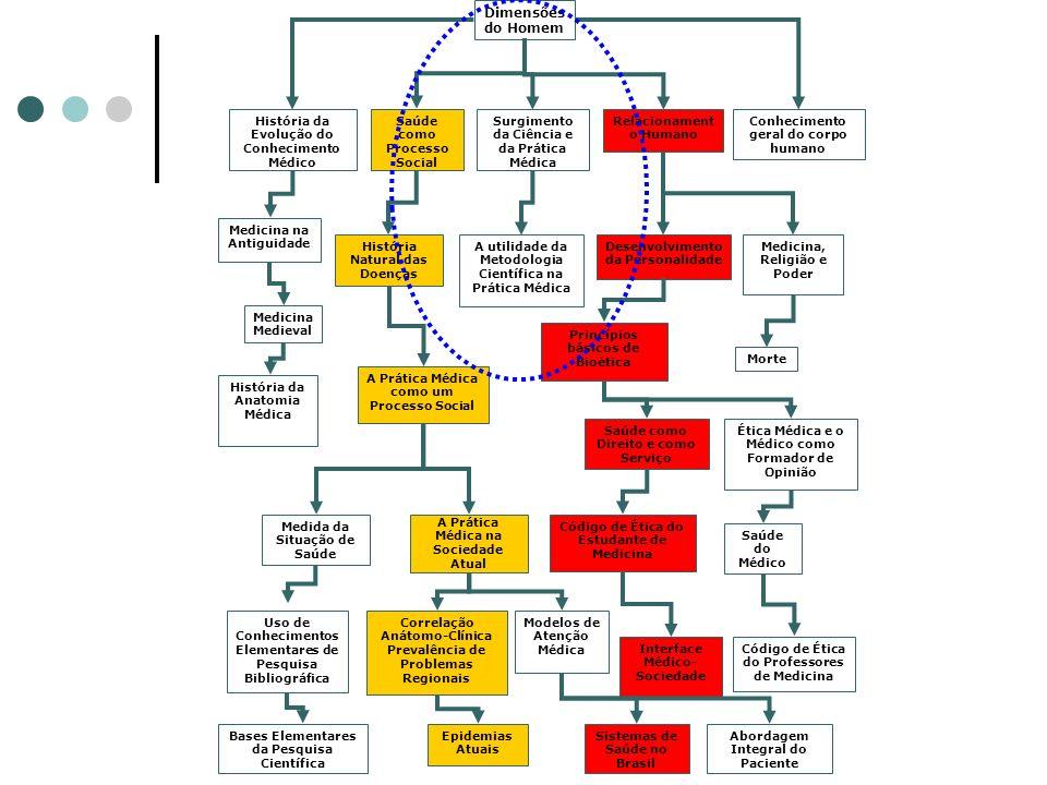 Dimensões do Homem História da Evolução do Conhecimento Médico