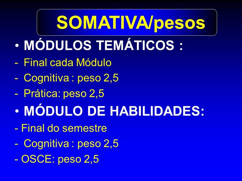 SOMATIVA/pesos MÓDULOS TEMÁTICOS : MÓDULO DE HABILIDADES: