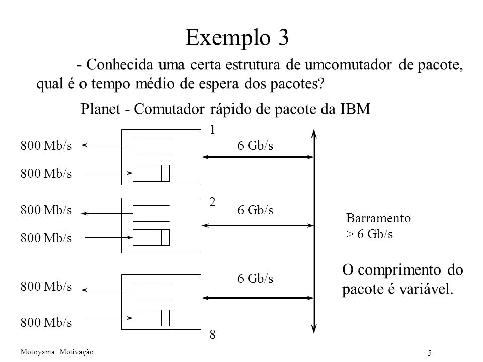 Exemplo 3 - Conhecida uma certa estrutura de umcomutador de pacote,