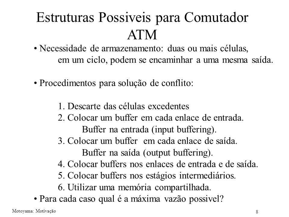 Estruturas Possiveis para Comutador ATM
