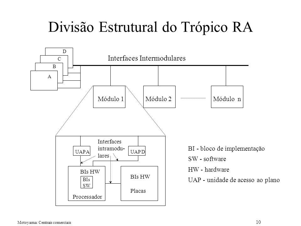Divisão Estrutural do Trópico RA