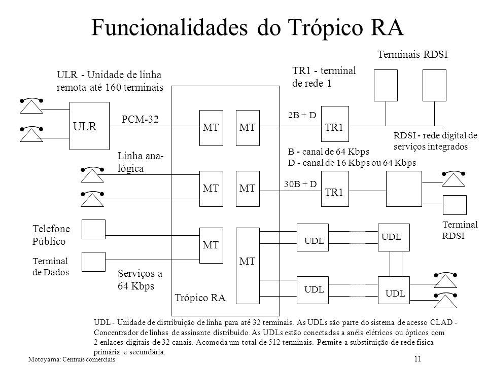 Funcionalidades do Trópico RA