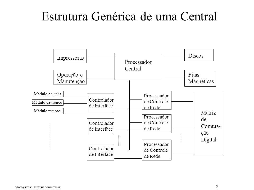Estrutura Genérica de uma Central