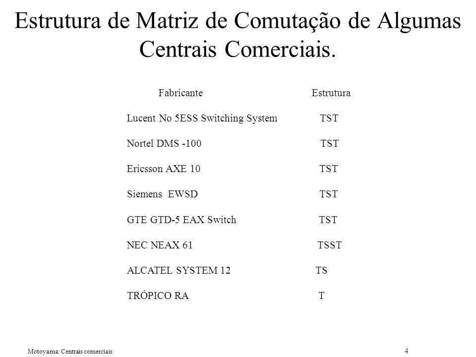 Estrutura de Matriz de Comutação de Algumas Centrais Comerciais.