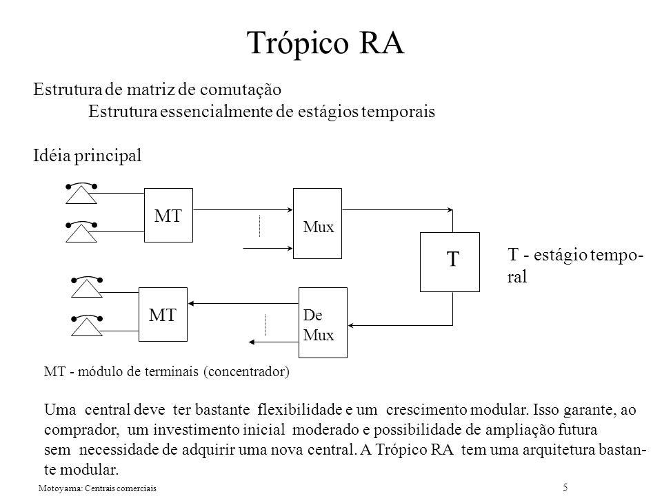 Trópico RA T Estrutura de matriz de comutação