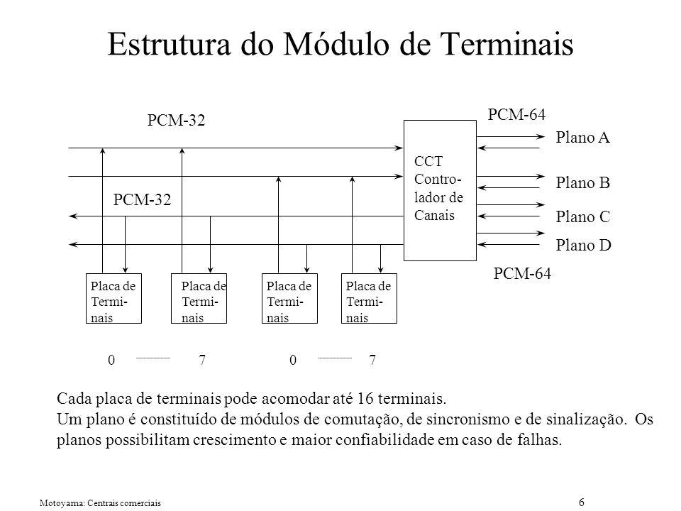 Estrutura do Módulo de Terminais
