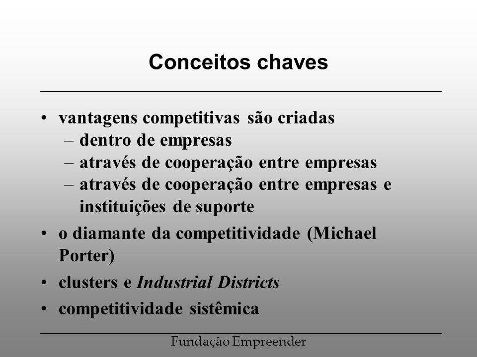 Conceitos chaves vantagens competitivas são criadas dentro de empresas
