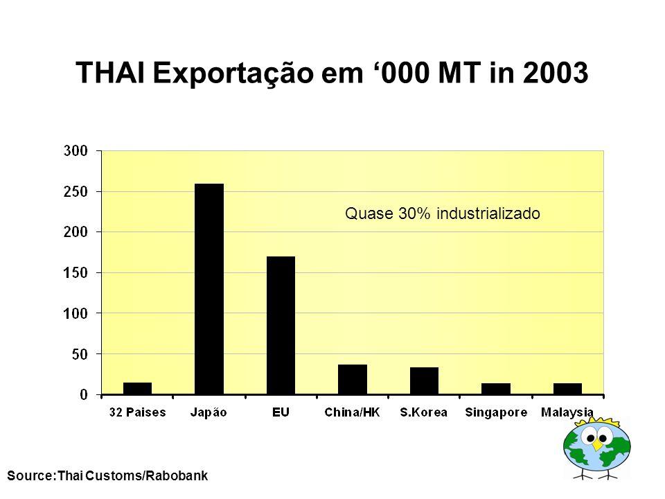 THAI Exportação em '000 MT in 2003