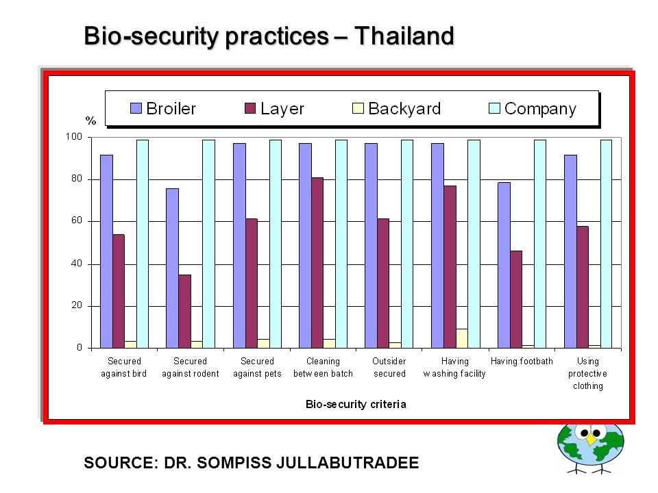 Bio-security practices – Thailand