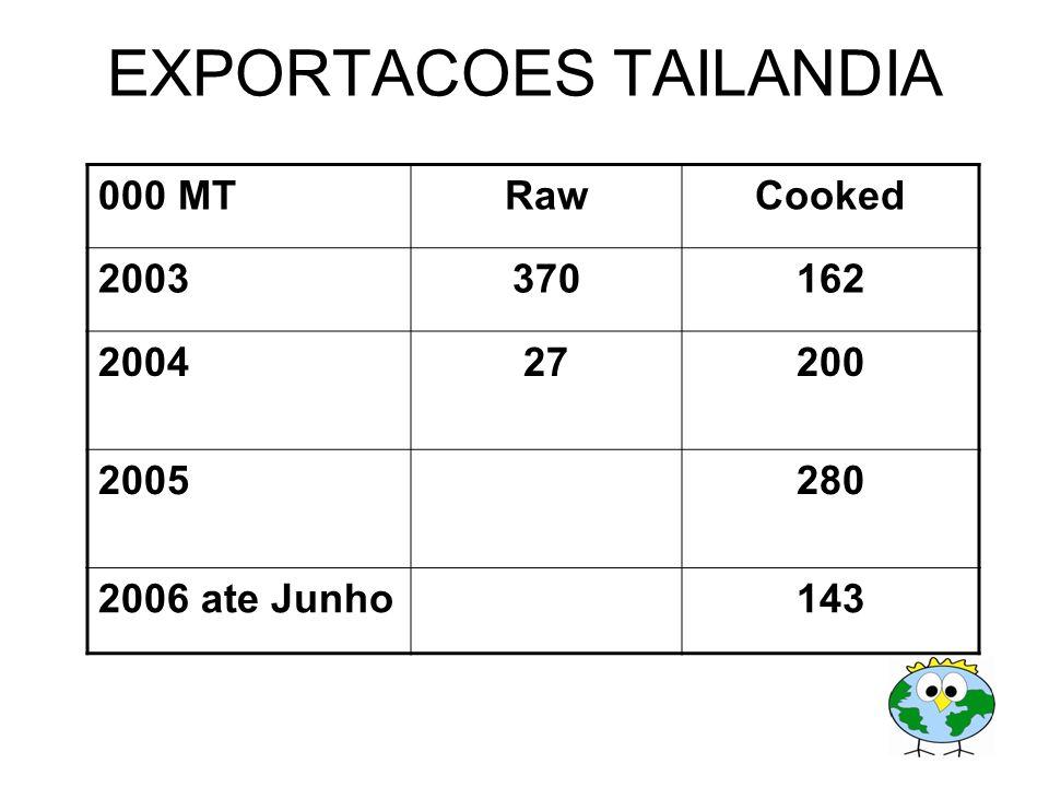 EXPORTACOES TAILANDIA