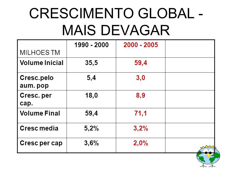 CRESCIMENTO GLOBAL - MAIS DEVAGAR