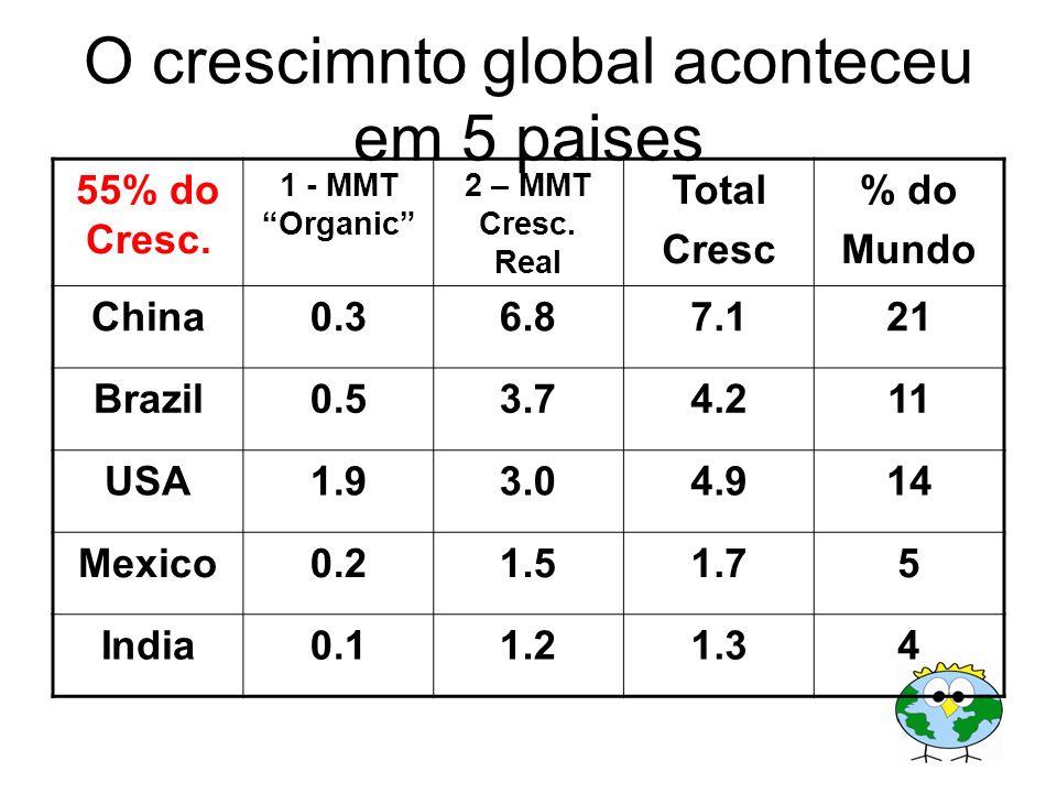 O crescimnto global aconteceu em 5 paises