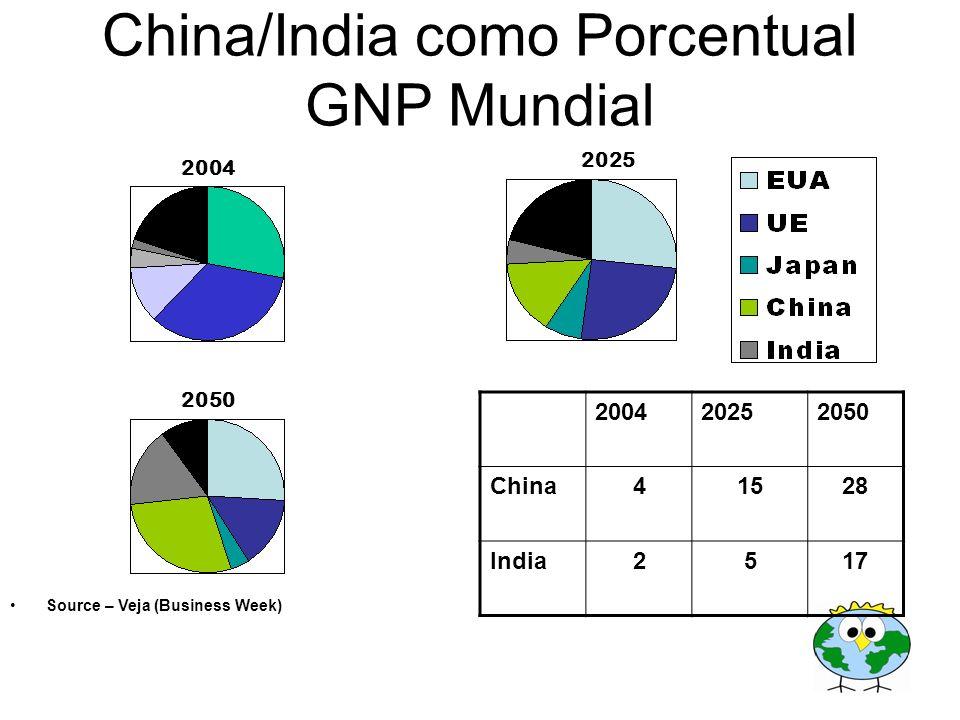 China/India como Porcentual GNP Mundial