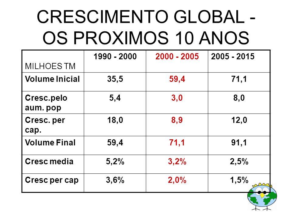 CRESCIMENTO GLOBAL - OS PROXIMOS 10 ANOS