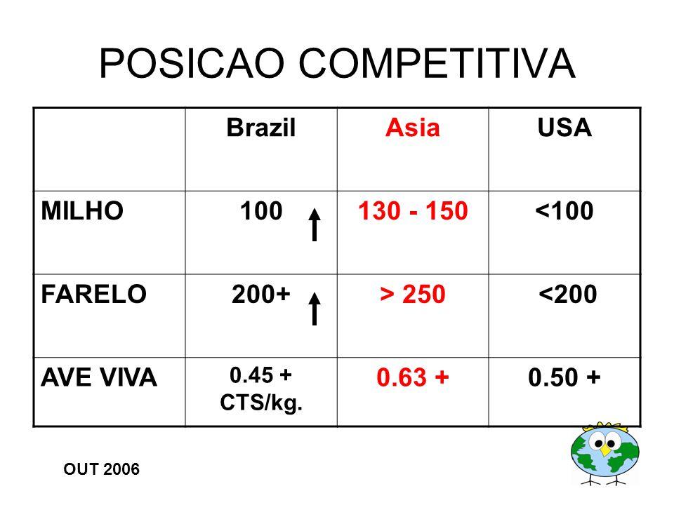 POSICAO COMPETITIVA Brazil Asia USA MILHO 100 130 - 150 <100 FARELO