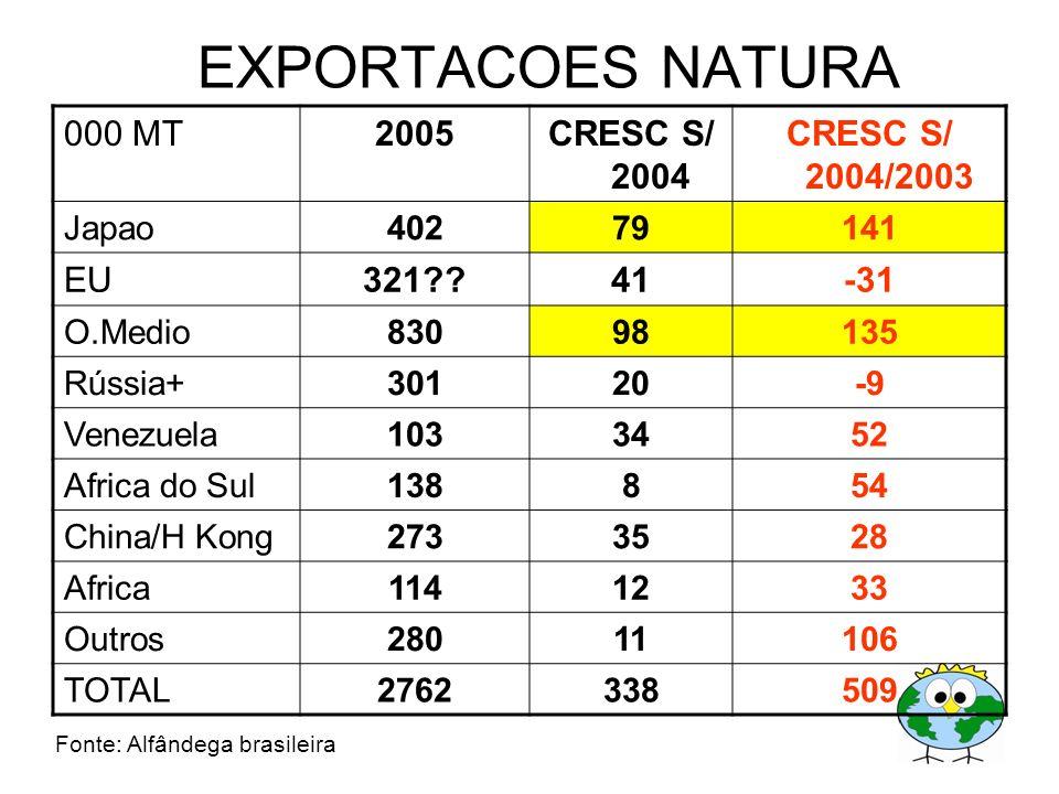 EXPORTACOES NATURA 000 MT 2005 CRESC S/ 2004 CRESC S/ 2004/2003 EU