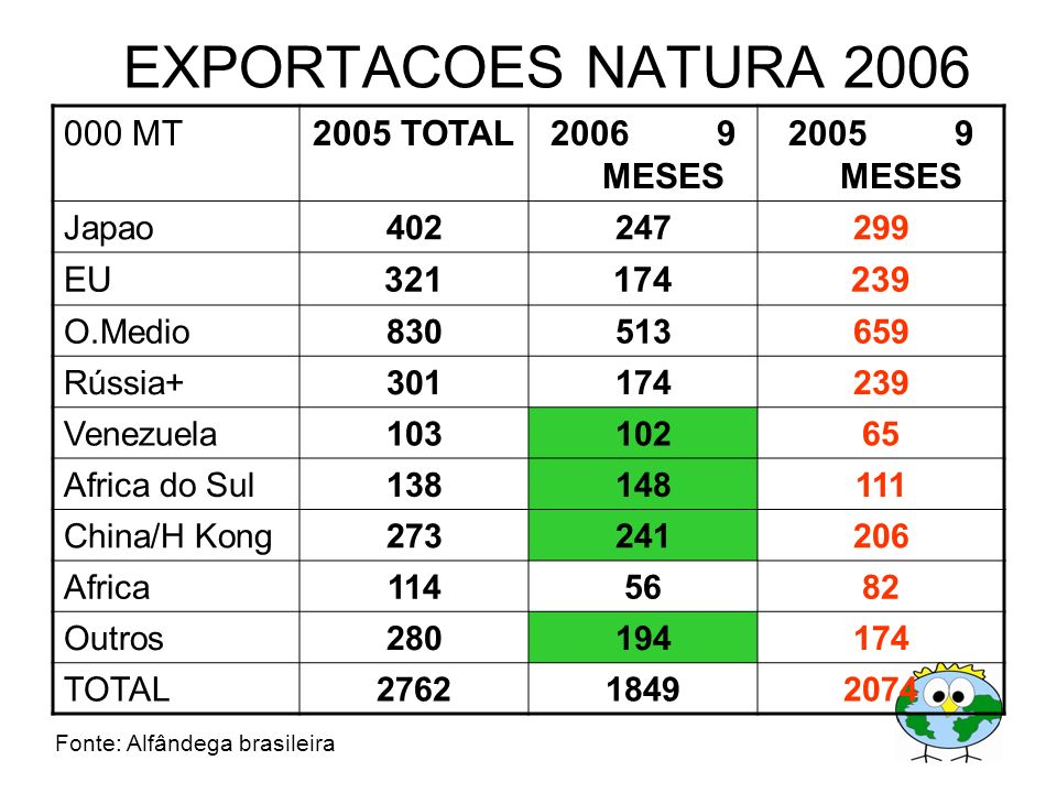 EXPORTACOES NATURA 2006 000 MT 2005 TOTAL 2006 9 MESES 2005 9 MESES EU