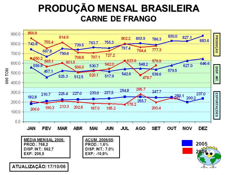 PRODUÇÃO MENSAL BRASILEIRA