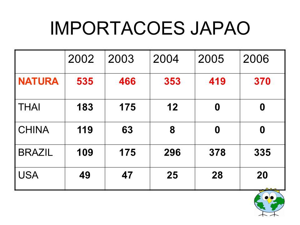IMPORTACOES JAPAO 2002 2003 2004 2005 2006 NATURA 535 466 353 419 370