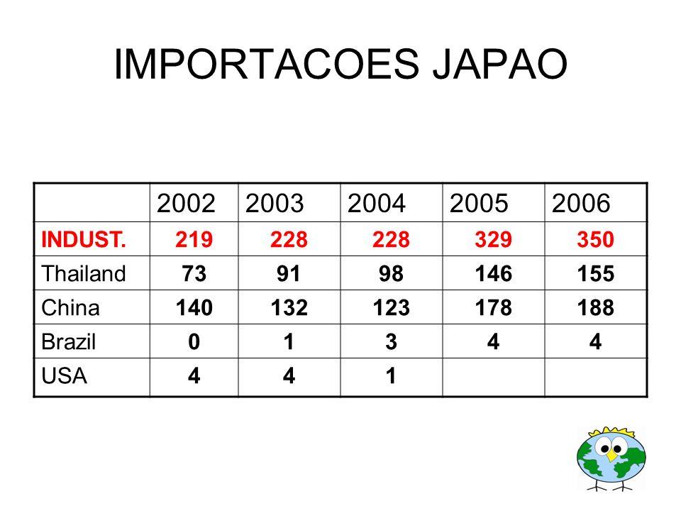 IMPORTACOES JAPAO 2002 2003 2004 2005 2006 INDUST. 219 228 329 350